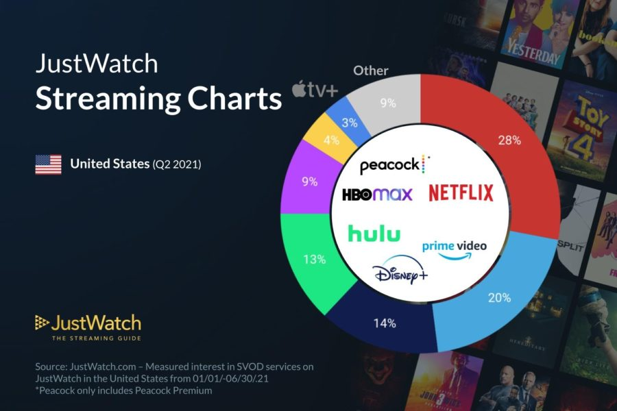 Streaming Wars: SVOD Data for Q2 2021